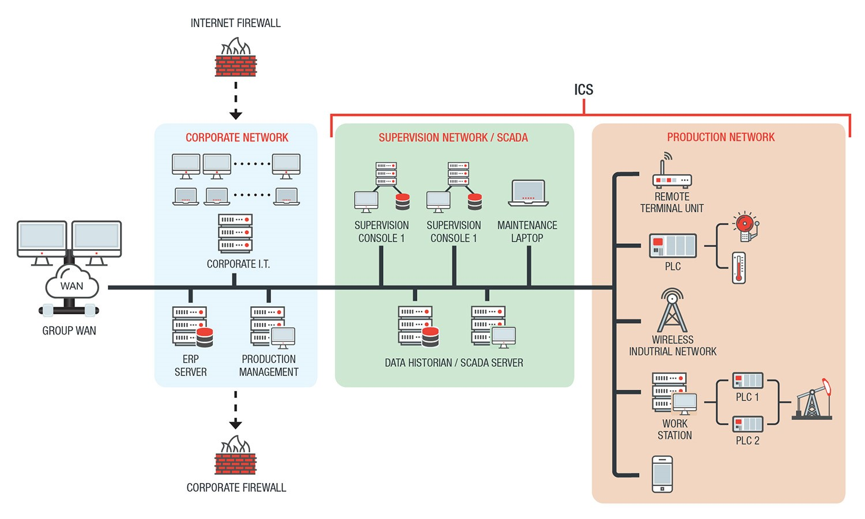 endustriyel-kontrol-sistemleri