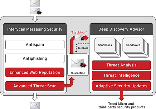 interscan-messaging-security